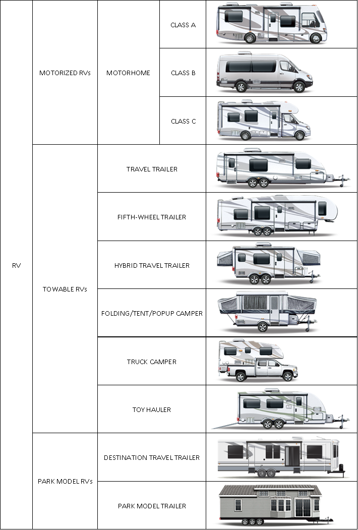 RV Types